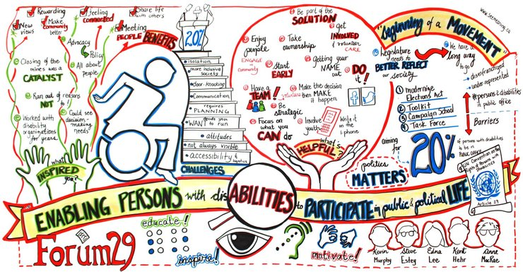 The poster visualizes ideas from a conference on political participation of persons with disabilities
