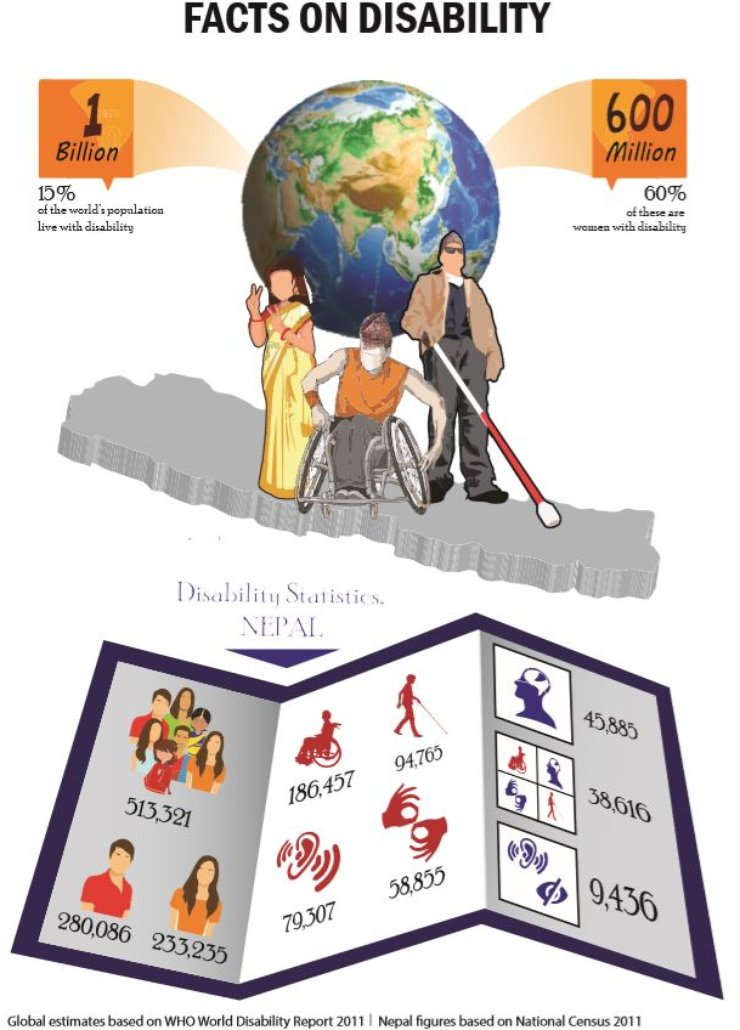A one-page poster shows facts on disability around the world and in Nepal