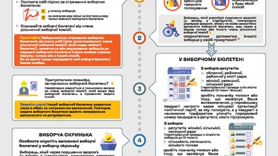 Voter education poster produced by Ukraine's CEC detailing the voting process during local elections in October 2020.