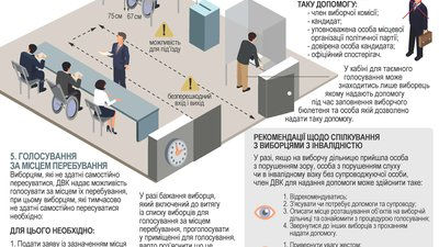 A poster with words in Ukrainian shows an accessible polling station and has guidance for supporting voters with disabilities