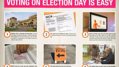 "There are six numbered boxes. The first shows a photo of a building, the second a registration form, the third a television, the fourth an ""EasyVote"" card, the fifth a sign, and the last the interior of a polling station."