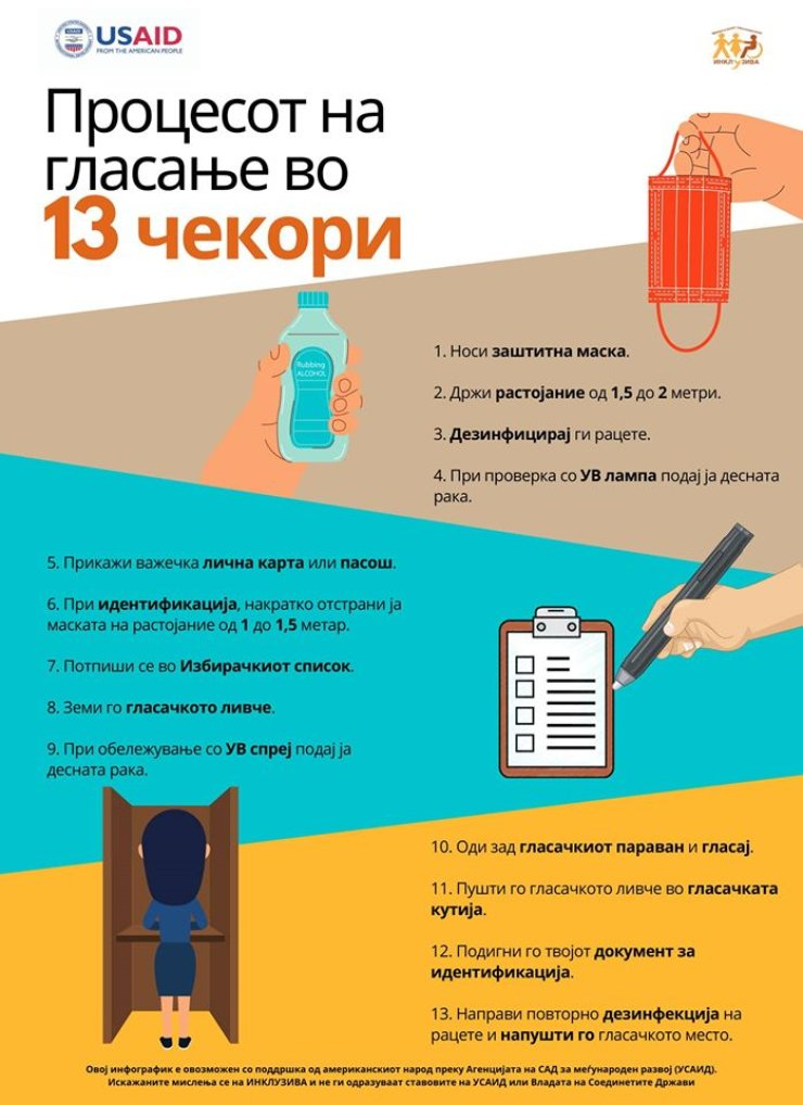 An infographic showing step-by-step instructions for voters to cast their ballots during North Macedonia's July 2020 elections.